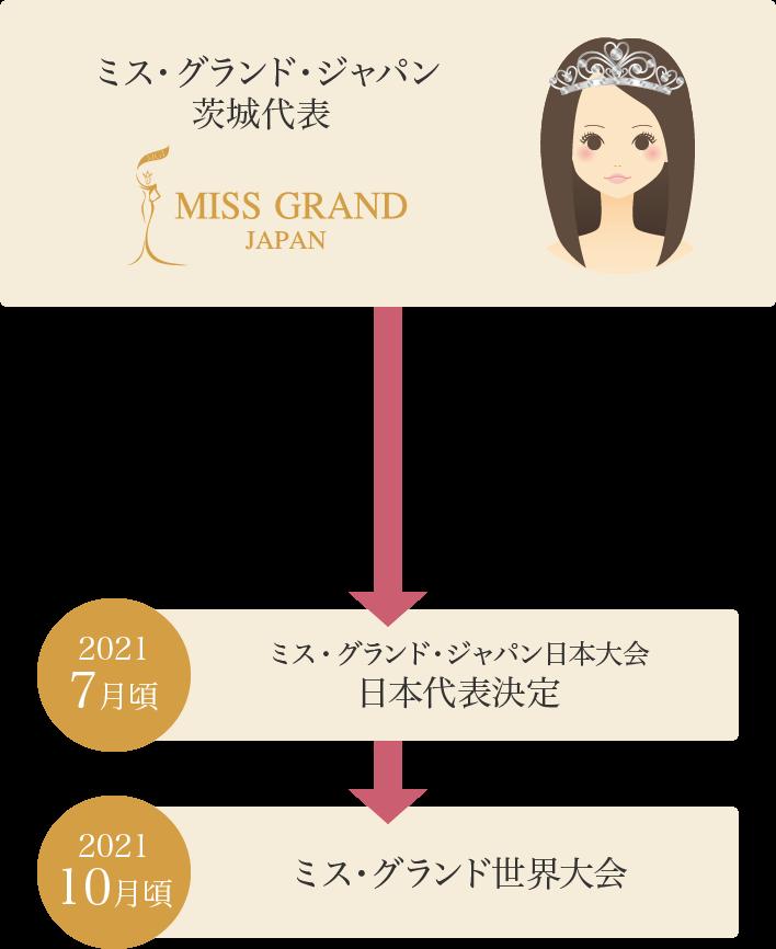 ミス・グランド・ジャパン茨城代表