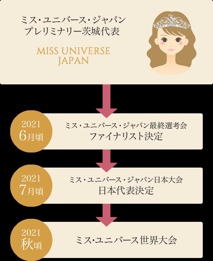 ミス・ユニバース・ジャパンプレリミナリー茨城代表